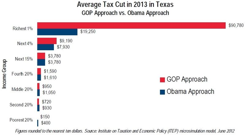 Texas avg federal tax cuts GOP vs Obama 2013