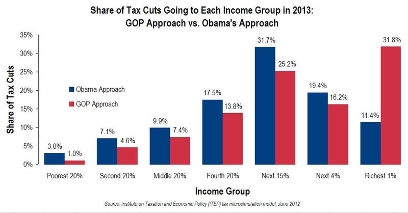 Obama-gop-bushtaxcutplans2013_CitizensforTaxJustice_share-of-tax-cuts
