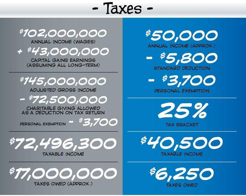 Corrected tax section H&R Block Batman vs Spider-Man finances