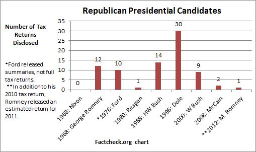 Republican presidential candidate tax returns via Factcheck.org