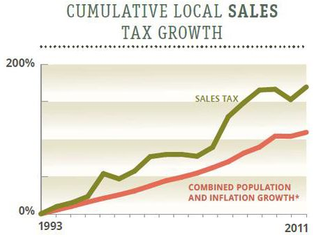 Texas sales tax growth 2012 Texas Comptroller_edited-1