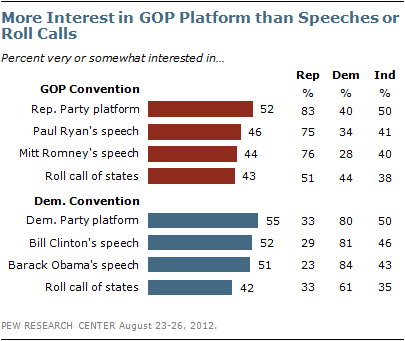 Party platform interest poll by Pew Research Foundation Aug2012