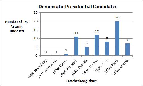 Democratic presidential candidate tax returns via Factcheck.org