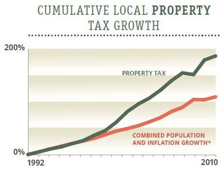 Texas property tax growth 2012 Texas Comptroller_edited-1