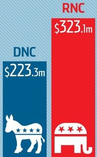 National Democratic and Republican expenditures 2012