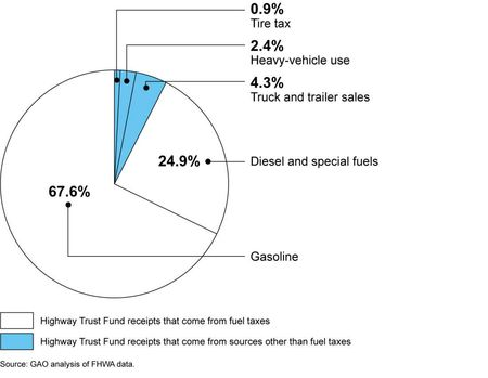 Highway Trust Fund Revenue FY2010_GAO report Dec2012