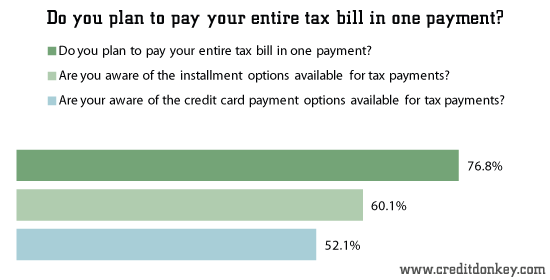 How people say they will pay their tax bill via Credit Donkey survey