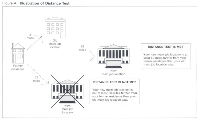 IRS moving distance test