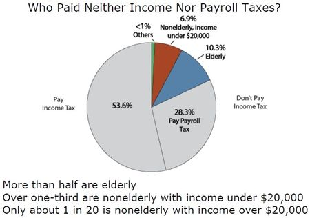 Nontaxpayers_Tax Policy Center