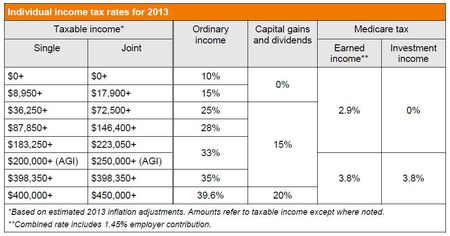 Grant Thornton 2013 ATRA tax rates
