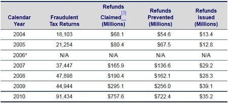 Fraudulent returns filed by prisoners 2004-2010
