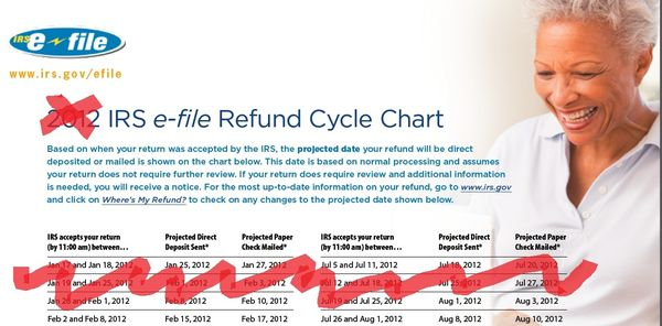 Refund cycle chart discontinued in 2013
