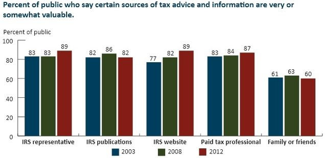 IRS Oversight Panel 2012 findings regarding tax help