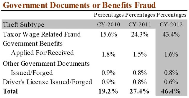 Government Documents or Benefits Fraud 2012 FTC annual report