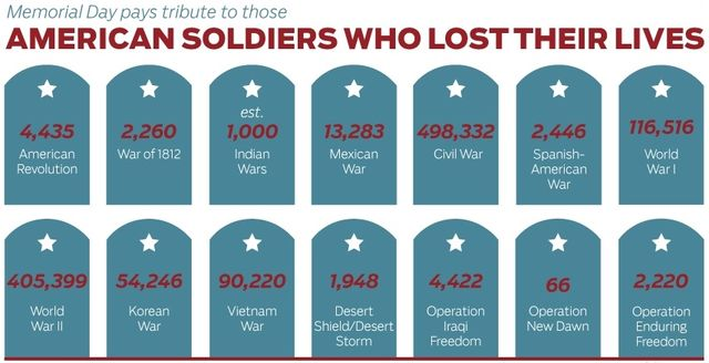 Memorial Day stats via infographic by Huffington Post Politics