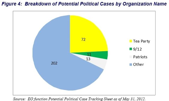 Breakdown of IRS reviewed political cases by name