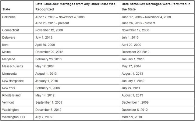 States allowing-recognizing same-sex marriage