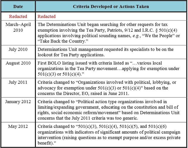 TIGTA Appendix VI political cases criteria time line