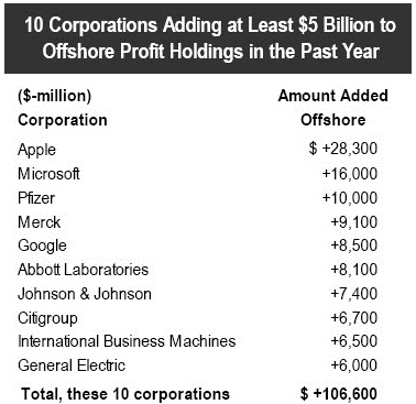 10 Coporations with largest offshore profit_Citizens for Tax Justice