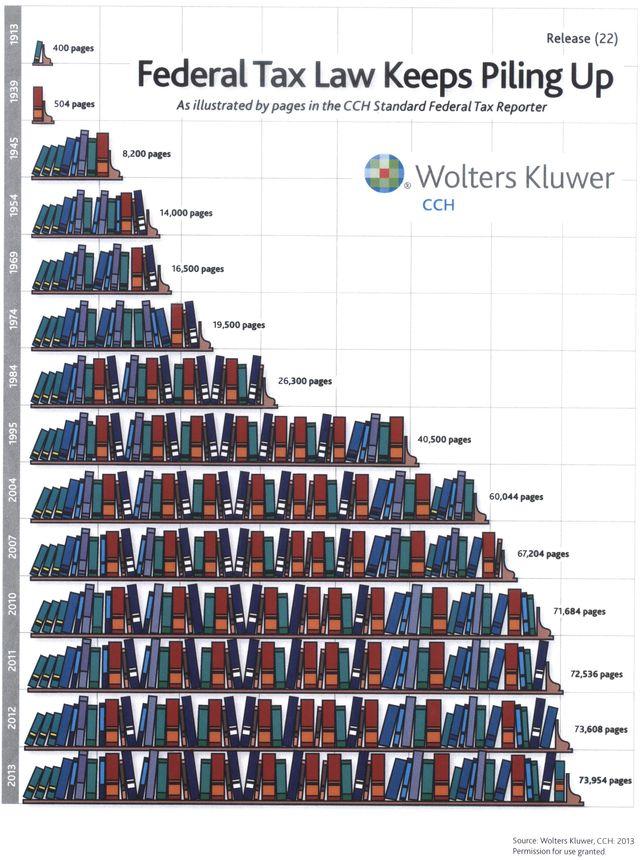 CCH_Federal-tax-law-growth_2013