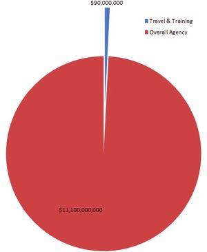 IRS travel-training budget vs overall budget