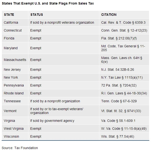States that exempt American and state flags from taxation Tax Foundation 2011 data