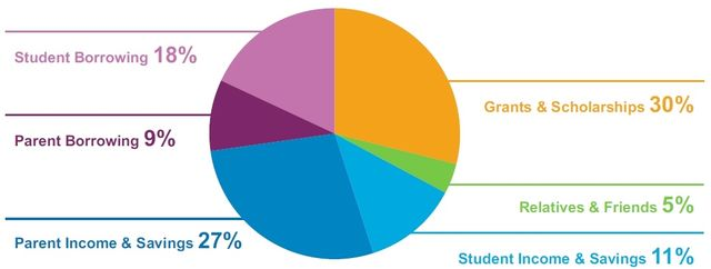 Paying college costs Sallie Mae-Ipsos 2013 survey