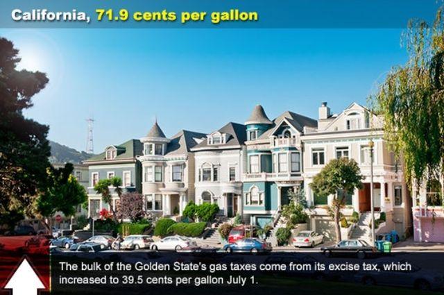 California gas taxes via Bankrate