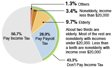 14 percent don't pay payroll taxes_further breakout_TPC pie chart
