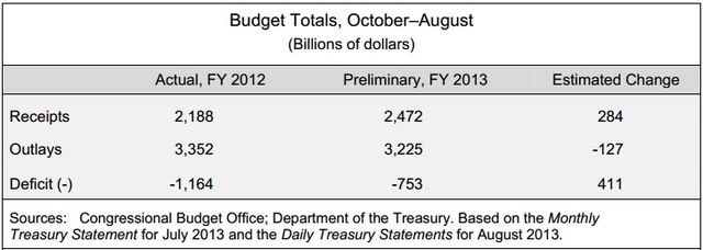 CBO Sept 9 2013 budget deficit report for August 2013