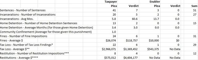 Offshore tax account convictions spreadsheet_Jack Townsend at Federal Tax Crimes