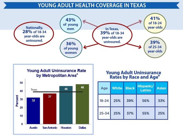 Young adult health care coverage Texas statistics