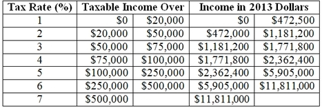 Exonomix table of income tax 1913 and 2013 (2)