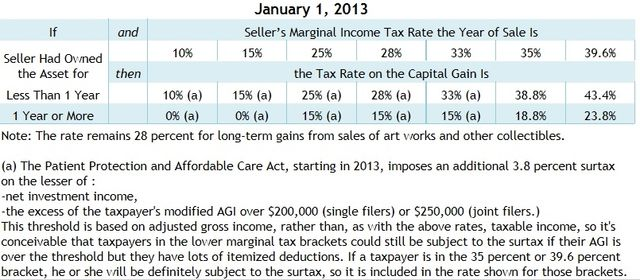 Capital Gains tax rates 2013 via Tax Foundation