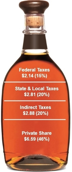 Tax percentages on a bottle of distilled spirits_Distilled Spirits Council