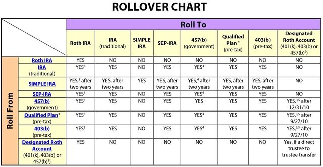 Retirement plan rollover chart