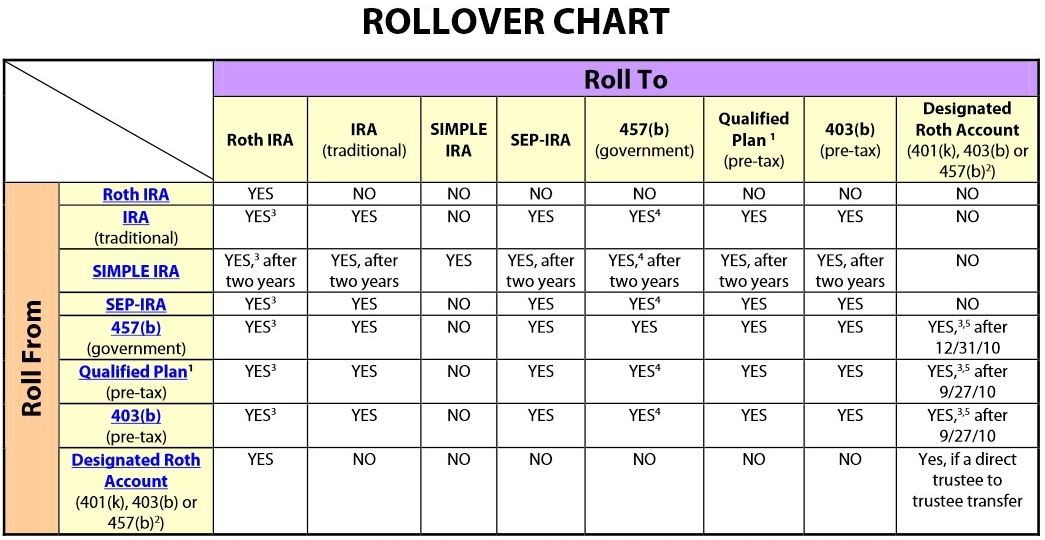 Handy retirement plan rollover chart don t mess with taxes