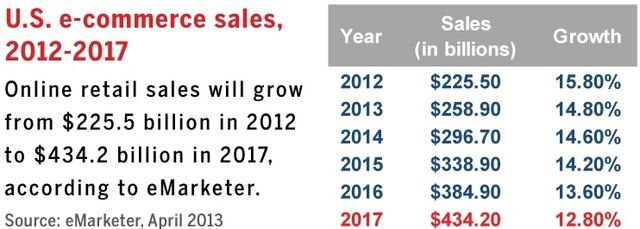E-commerce sales projections 2012-2017 via eMarketer April 2013