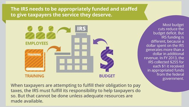 IRS-Budget-customer-service-costs-Infographic-NTA2014-excerpt 2