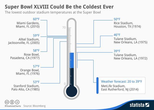 Lowest_outdoor_Super_Bowl_stadium_temperatures_Bloomberg_Statista