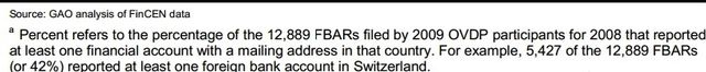 GAO Feb2014 report of OVDP FBAR reporting footnote