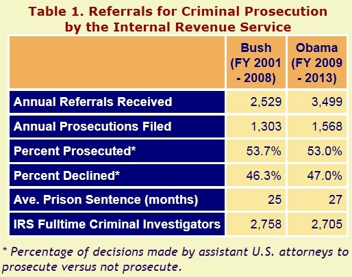 IRS tax crime prosecutions Obama v Bush_TRAC Syracuse study