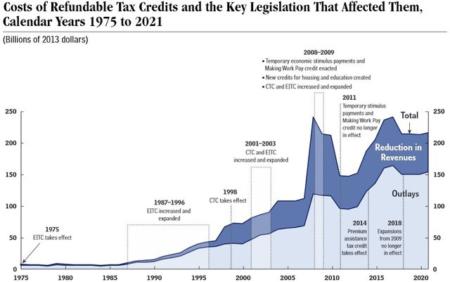 Refundable tax credit costs 1975-2021 via CBO