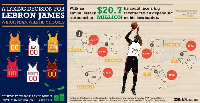 LeBron James team tax possibilities_Daily Signal-Heritage Foundation