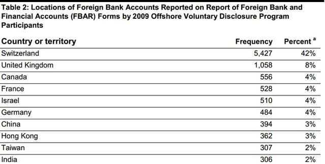 GAO Feb2014 report of OVDP FBAR reporting