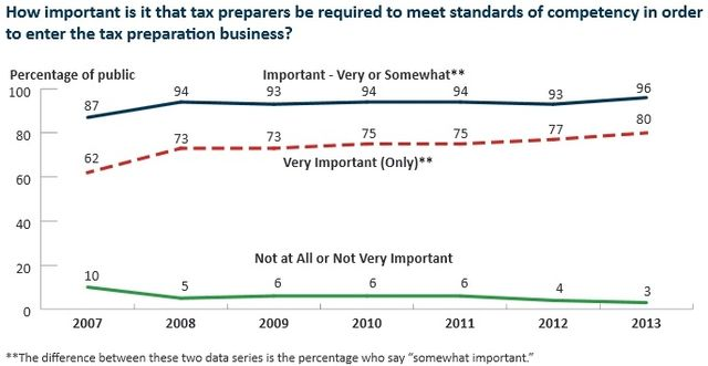 Tax professional competency testing IRSOB 2013 survey data