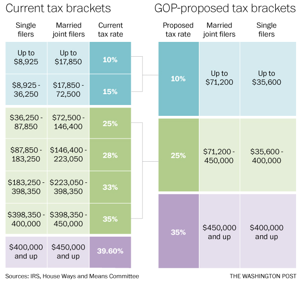 Tax brackets comparison_Camp tax reform and current tax law