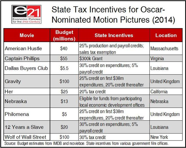 Movie State Tax Credits for 2014 Oscar Nominees_Economic Policies for the 21st Century