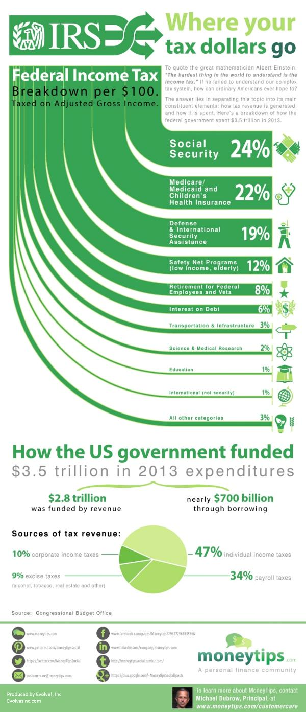 Where your tax dollars went 2013 via Money Tips dot Com