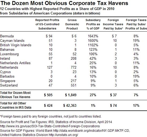 Dozen top corporate offshore tax haven countries 2010_CTJ via IRS data